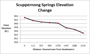 ScuppernongSpringsElevationChange